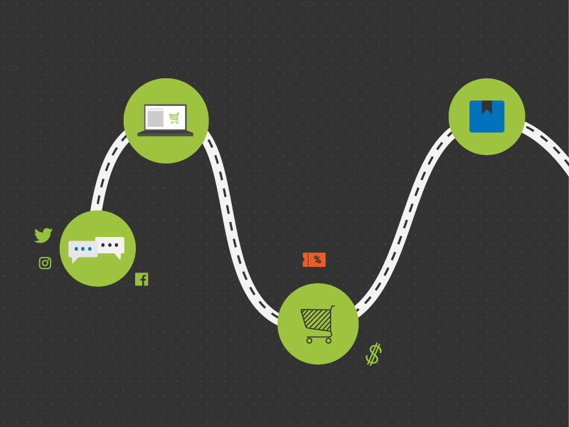 Customer Path to Purchase and Loyalty