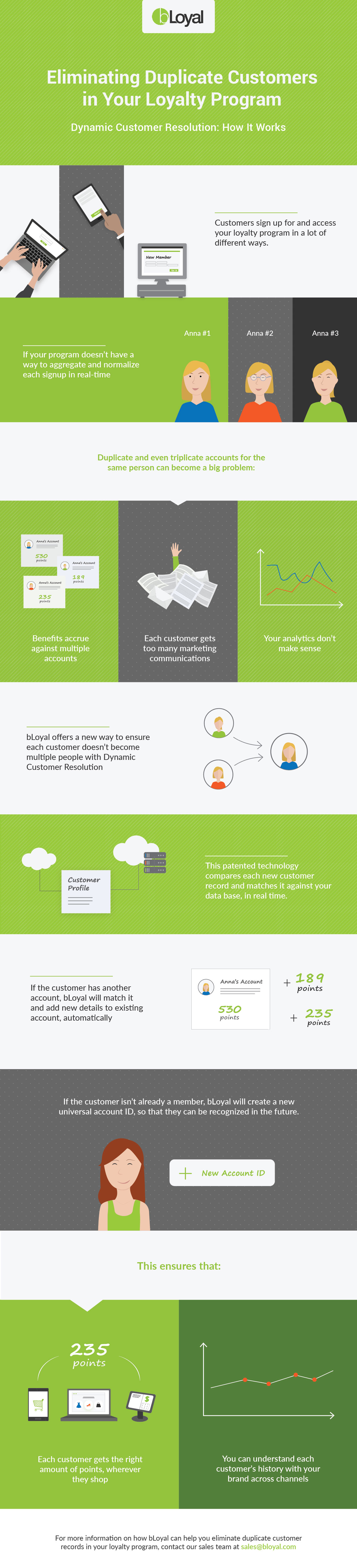 Eliminating Customer Duplicates in Your Loyalty Program - Infographic