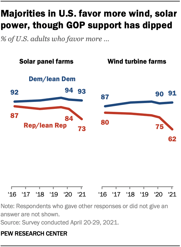 Renewable energy support by political affiliation graph