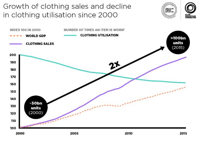 global clothing textile sales and utilisation statistics