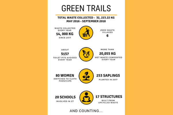 Infographic india hikes