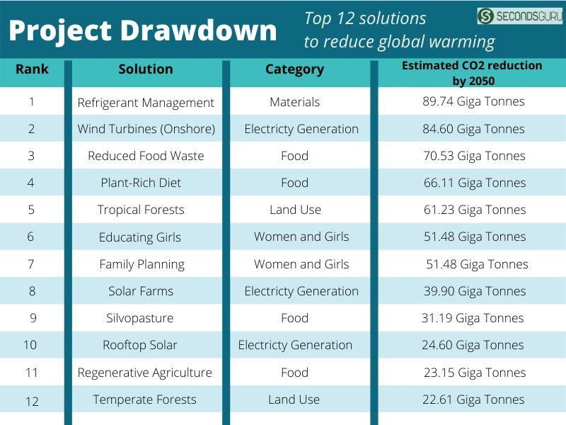 Project Drawdown top 12