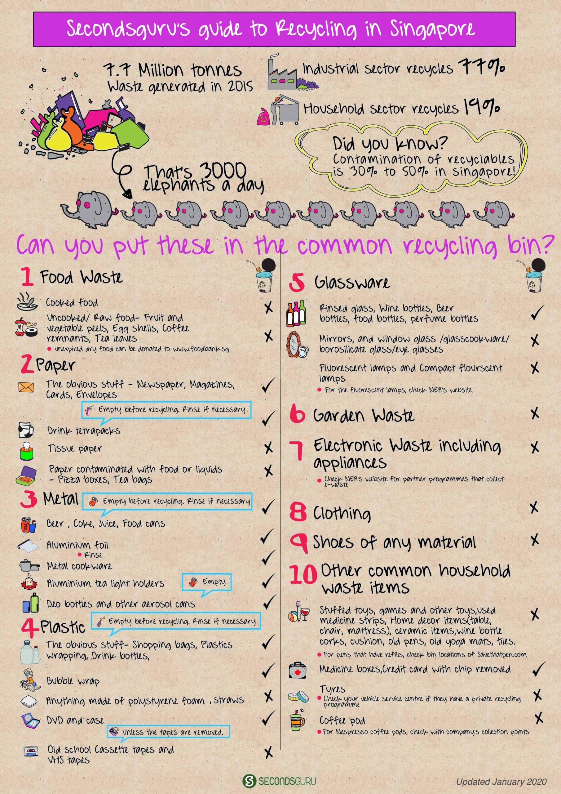 Secondsguru guide to recycling in Singapore
