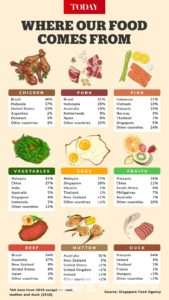 SG food imported from 180 countries