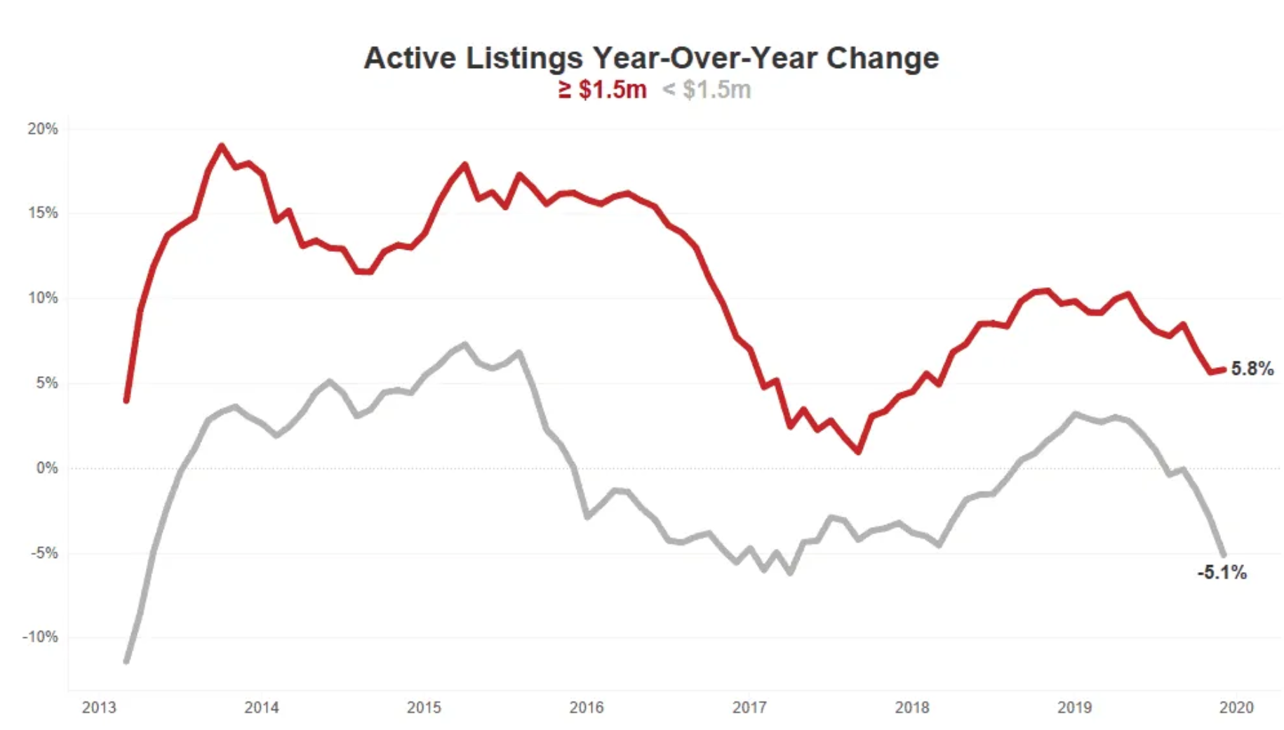 Active Listings Year Over Year Change