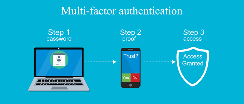 Multi Factor Authentication – How Secure Are You?