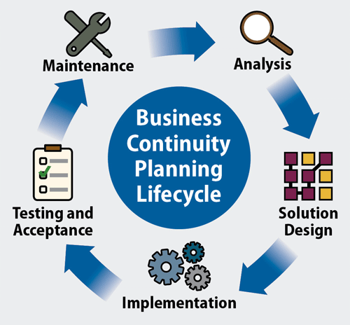 Business Continuity Planning – Need a Hand?