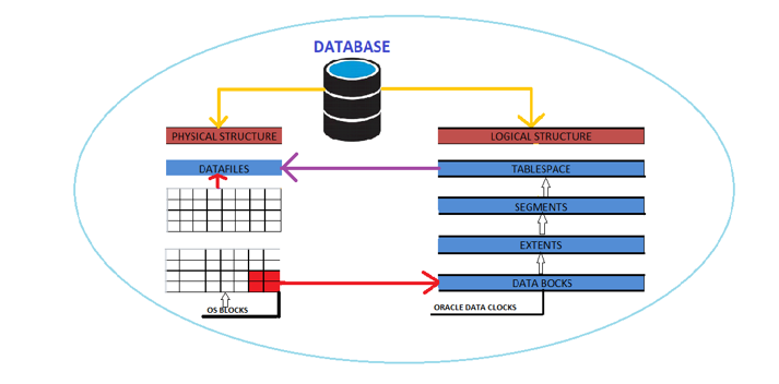 Relationship of Datafiles and Tablespaces