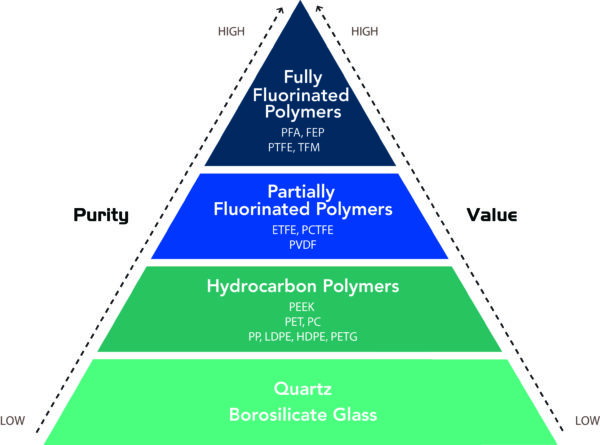 fluropolymer-materials-comparisons