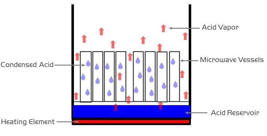 Basic Acid Vapor Cleaning