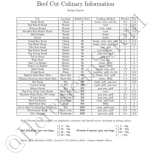 beef cut cheat sheet