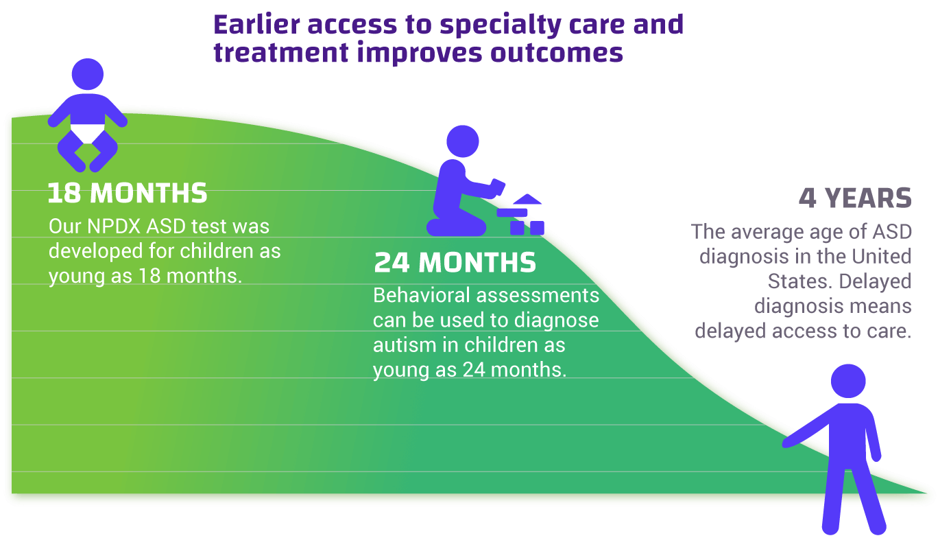Earlier access to specialty care and treatments improve outcomes