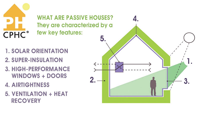 What re passive houses? They are characterized by a few key features. 1. Solar Orientation, 2. Super-insulation3. High-performance windows + doors 4. Airtightness5. Ventilation + heat recovery