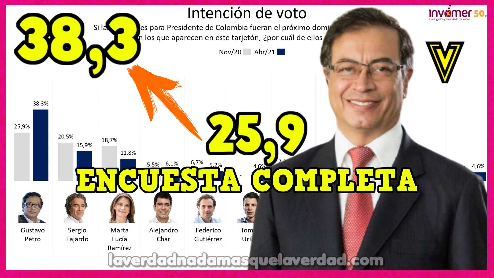 ⭐️ ENCUESTA INVAMER GUSTAVO PETRO DEL 25.9% AL 38.3%