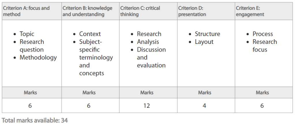 EE marking criteria