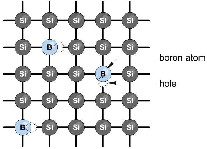Boron doped silicon lattice