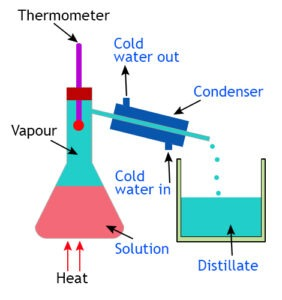 Separation of Mixtures and Chromatography