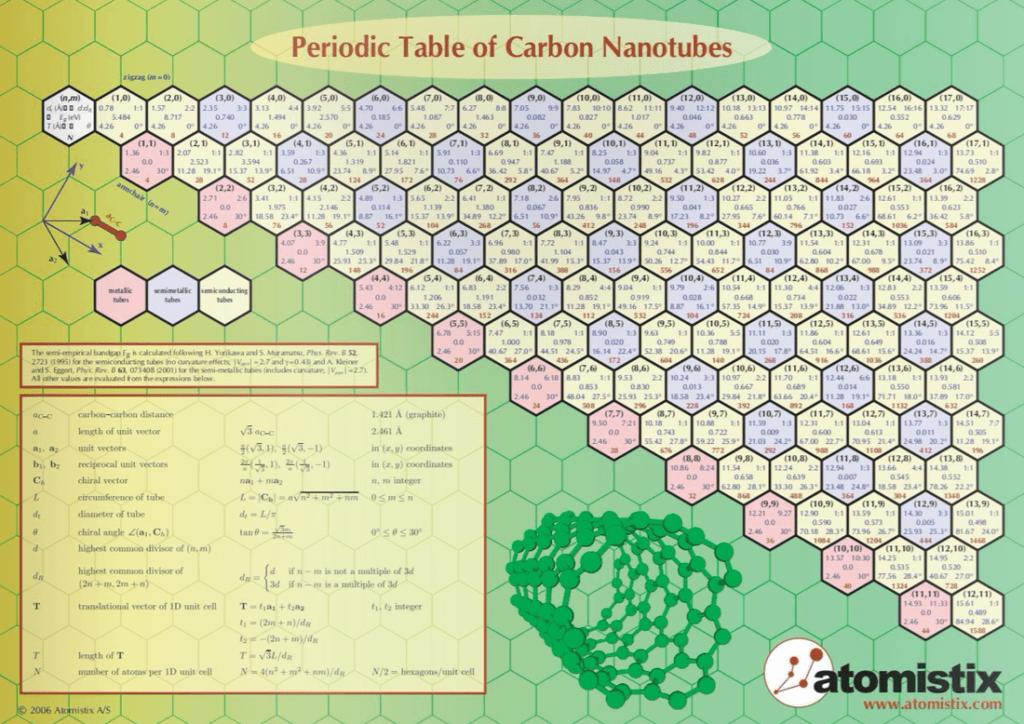 Periodic table of carbon nanotubes