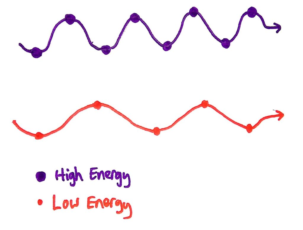 High and low energy quanta