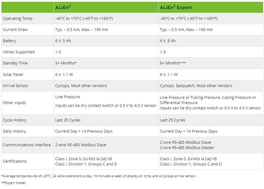 Compare ALiEn2 Models
