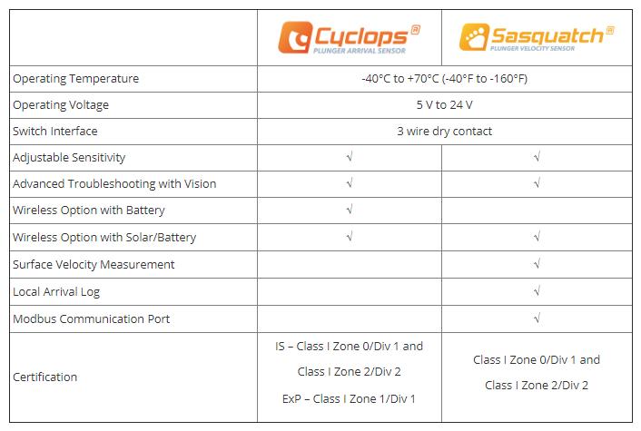 ETC Plunger Sensor Comparison
