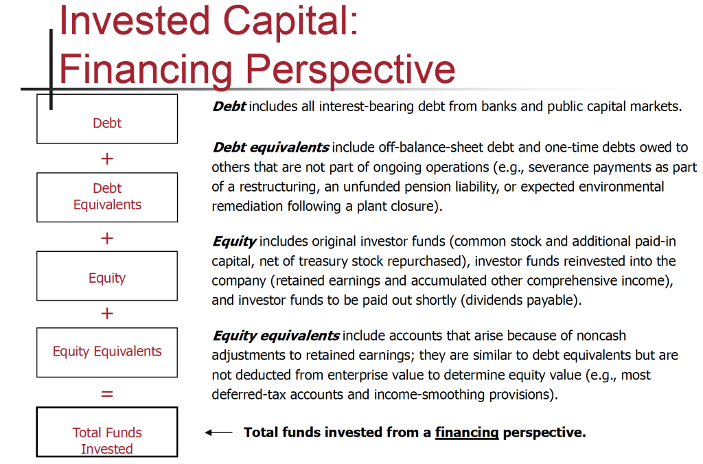 Invested Capital:  Financin Pers ective  Debt  Debt  Equivalents  Equity  Equity Equivalents  Total Funds  Invested  Debt includes all interest-bearing debt from banks and public capital markets.  Debt equivalents include off-balance-sheet debt and one-time debts owed to  others that are not part of ongoing operations (e.g., severance payments as part  of a restructuring, an unfunded pension liability, or expected environmental  remediation following a plant closure).  Equityincludes original investor funds (common stock and additional paid-in  capital, net of treasury stock repurchased), investor funds reinvested into the  company (retained earnings and accumulated other comprehensive income),  and investor funds to be paid out shortly (dividends payable).  Equity equivalents include accounts that arise because of noncash  adjustments to retained earnings; they are similar to debt equivalents but are  not deducted from enterprise value to determine equity value (e.g., most  deferred-tax accounts and income-smoothing provisions).  Total funds invested from a financinq perspective.