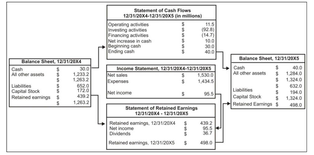 Statement of Cash Flows  (in millions)  Balance Sheet, 12/31/20X4  12/31/20X4-12/31/20X5  Cash  All other assets  Liabilities  Capital Stock  Retained earnings  30.0  1 ,233.2  1 ,263.2  652.0  172.0  439.2  1 ,263.2  Operating activities  Investing activities  Financing activities  Net increase in cash  Beginning cash  Ending cash  Income Statement,  Net sales  Expenses  Net income  11.5  (92.8)  (14.7)  10.0  30.0  40.0  1 ,530.o  1,434.5  95.5  Balance Sheet,  Cash  All other assets  Liabilities  Capital Stock  Retained Earnings  40.0  1 ,284.o  1 ,324.0  632.0  194.0  1,324.0  498.0  Statement of Retained Earnings  12/31/20X4 - 12/31/20X5  Retained eamings,  Net income  Dividends  Retained earnings,  12/31/20X4  12/31/20X5  439.2  95.5  36.7  498.0