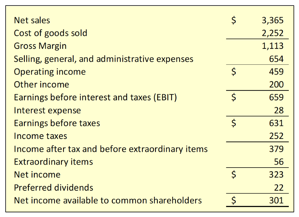 Net sales  Cost of goods sold  Gross Margin  Selling, general, and administrative expenses  Operating income  Other income  Earnings before interest and taxes (EBIT)  Interest expense  Earnings before taxes  Income taxes  Income after tax and before extraordinary items  Extraordinary items  Net income  Preferred dividends  Net income available to common shareholders  3,365  2,252  1,113  654  459  200  659  28  631  252  379  56  323  22  301