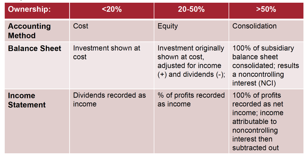 Ownership:  Accounting  Method  Balance Sheet  Income  Statement  20-50%  Cost  Investment shown at  cost  Dividends recorded as  income  Equity  Investment originally  shown at cost,  adjusted for income  (+) and dividends (-);  % of profits recorded  as income  >50%  Consolidation  100% of subsidiary  balance sheet  consolidated; results  a noncontrolling  interest (NCI)  100% of profits  recorded as net  income; income  attributable to  noncontrolling  interest then  subtracted out
