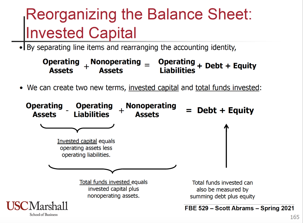 Reorganizing the Balance Sheet:  Invested Capital  • By separating line items and rearranging the accounting identity,  Operating Nonoperating  Assets  Assets  Operating  + Debt + Equity  Liabilities  • We can create two new terms, invested capital and total funds invested:  Operating  Assets  Operating  Liabilities  Nonoperating  Assets  Invested capital equals  operating assets less  operating liabilities.  Total funds invested equals  invested capital plus  nonoperating assets.  USCMarshall  School of Business  = Debt + Equity  Total funds invested can  also be measured by  summing debt plus equity  FBE 529 - Scott Abrams - Spring 2021  165