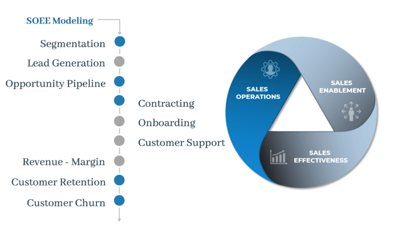 Finance and Accounting Impact Sales Performance and Revenue Growth