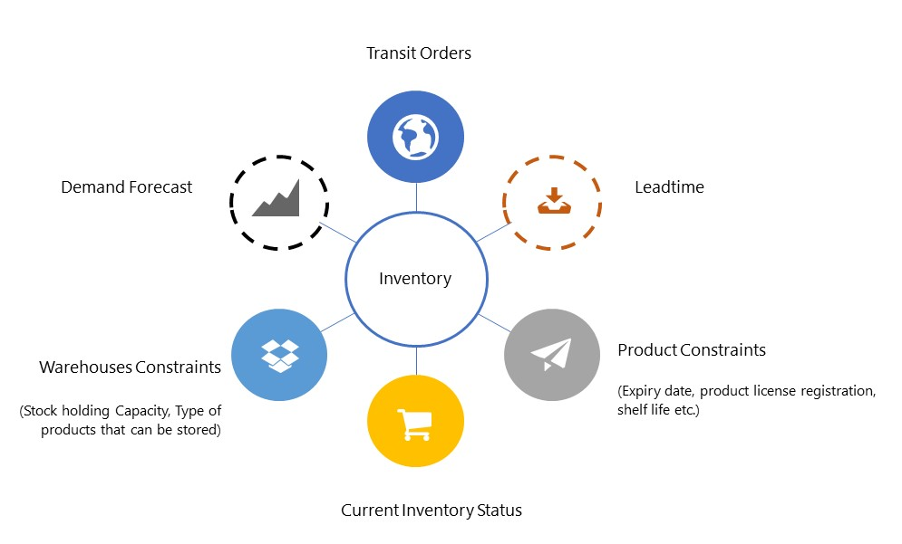 Considerations in Inventory Planning