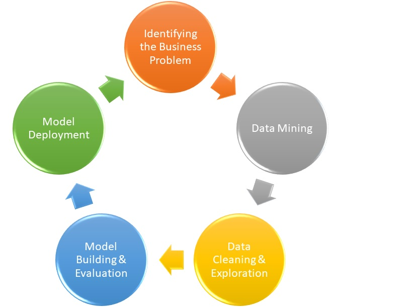 lifecycle of Data Science