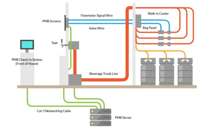 Illustration of set up of self-pour beer system.