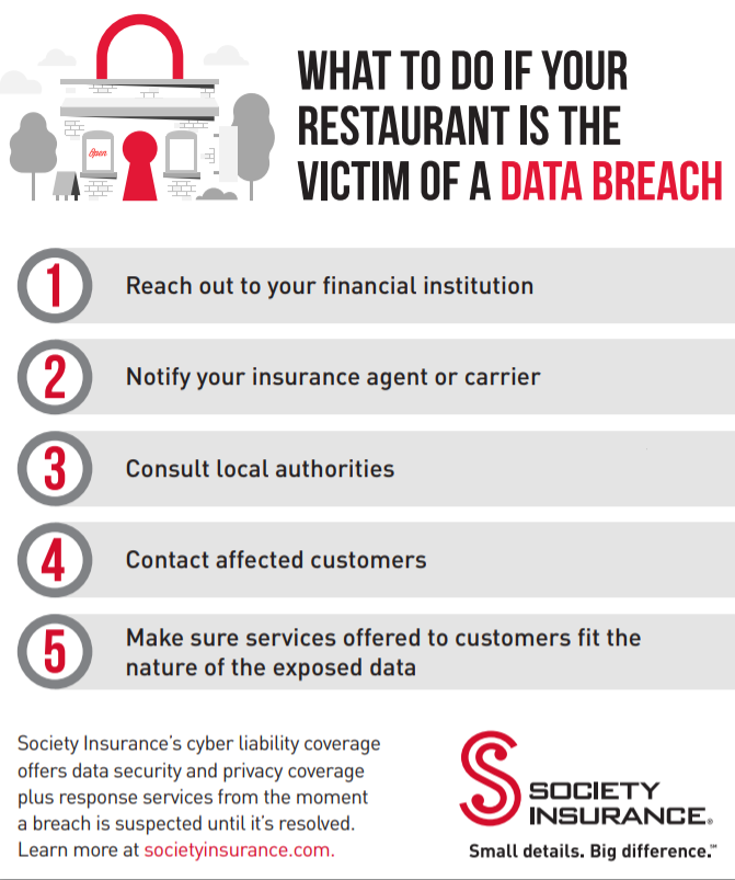 Graphic of what to do if your restaurant is the victim of a data breach.
