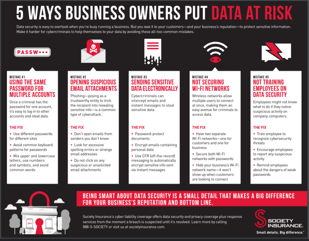 Graphic of five ways business owners put data at risk.