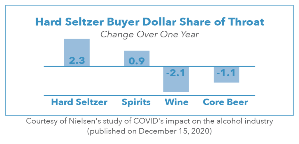 Infographic showing change of seltzer buyer dollar share increasing 2.3% since December 2020 compared to .9% increase for spirits, 2.1% decrease for wine, and 1.1% decrease for core beer.