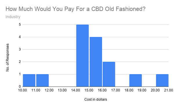 Graph showing industry responses to how much would you pay for a CBD old fashioned?