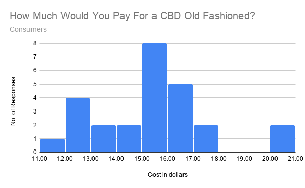 Graph showing consumer responses to how much would you pay for a CBD old fashioned?