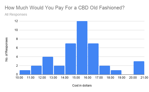 Graph showing all responses to how much would you pay for a CBD old fashioned?