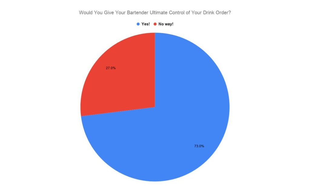 """Pie chart labeled, """"Would you give your bartender ultimate control of your drink order?"""" 27 percent say no, 73 percent say yes."""