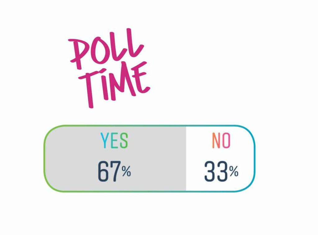 """Graphic reading """"poll time"""" and showing results: 67% for yes and 33% for no."""