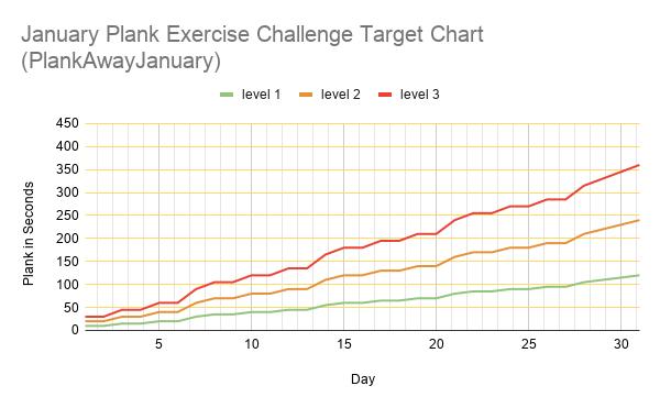 January Plank Exercise Challenge Chart