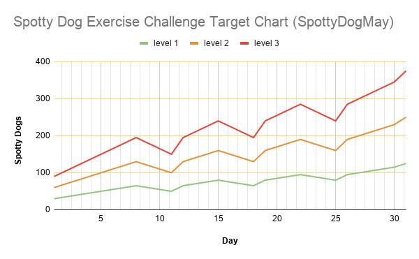Spotty Dog Exercise Challenge Target Chart (SpottyDogMay)