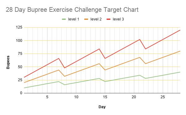 28 Day Bupree Exercise Challenge Target Chart