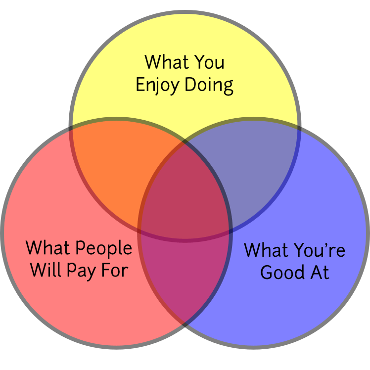 freelance services venn diagram