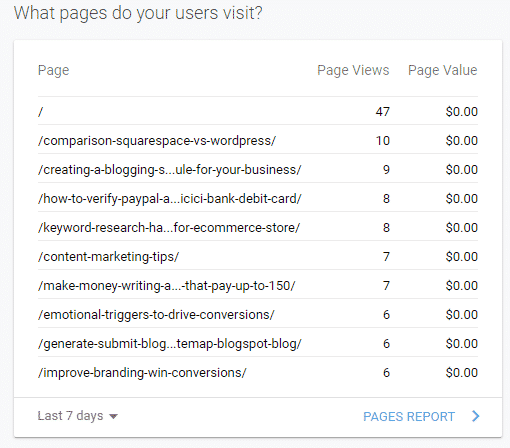 pages report