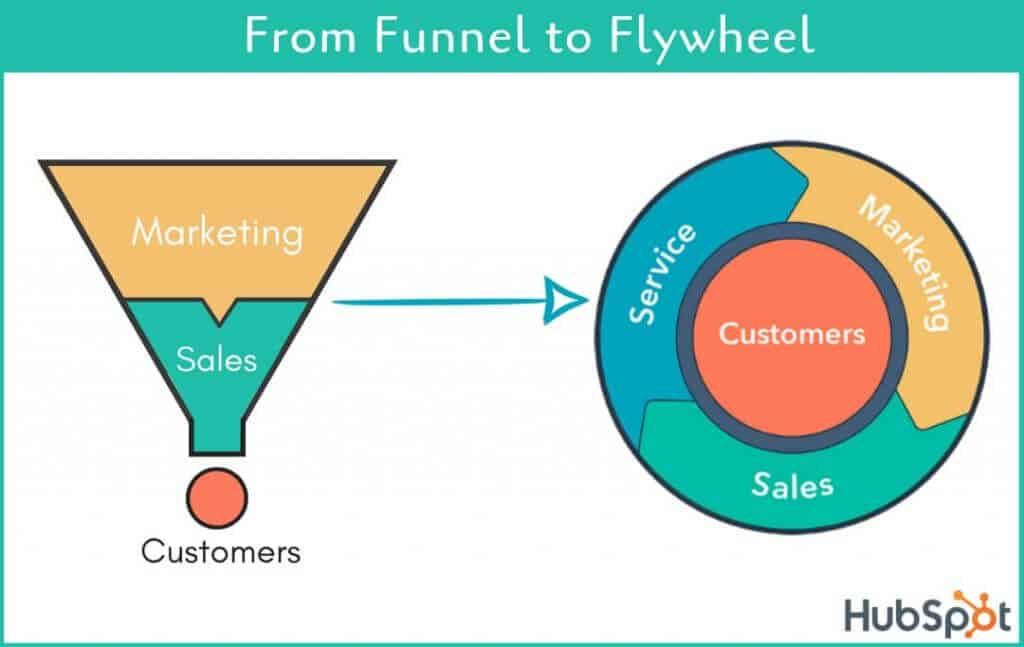 funnel vs flywheel 1024x647