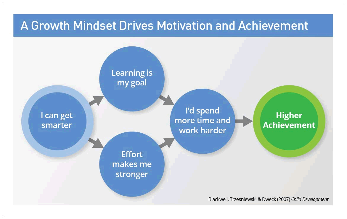 the growth mindset i can get smarter 1