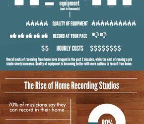 Home Studio vs Professional Studio Info graph